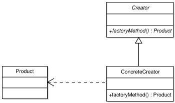 Factory method Pattern
