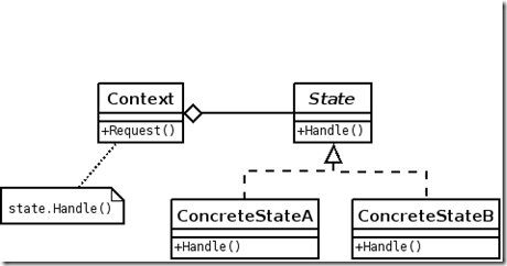 State_Design_Pattern_UML_Class_Diagram